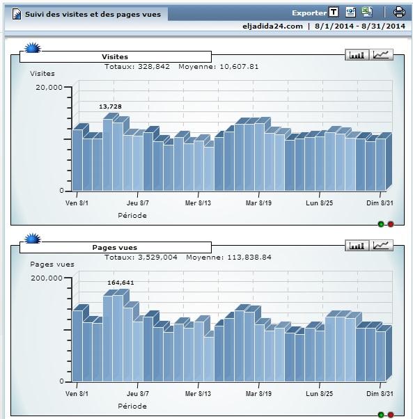 \'الجديدة 24\' تحقق رقما قياسيا في عدد الزوار.. 328 ألف زائر تصفحوا أزيد من 3 ملايين صفحة على الموقع خلال شهر غشت الأخير