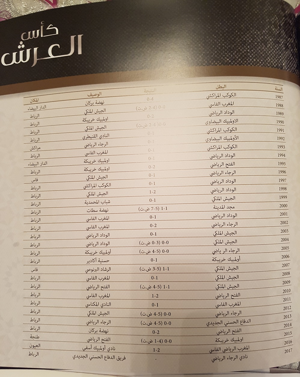 بالصورة.. لجنة الإعلام التابعة لجامعة الكرة  تتوج الرجاء بكأس العرش قبل انطلاق المباراة