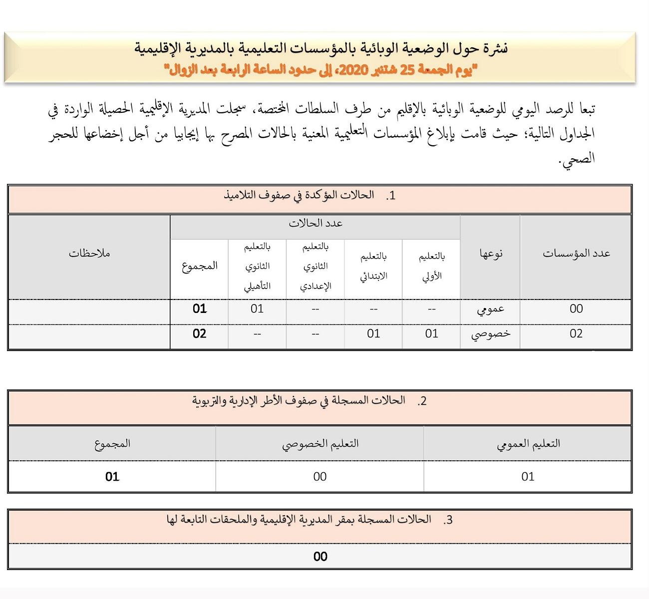حصيلة كوفيد اليومية بقطاع التعليم بالجديدة : 4 اصابات جديدة في صفوف التلاميذ والأطر التربوية