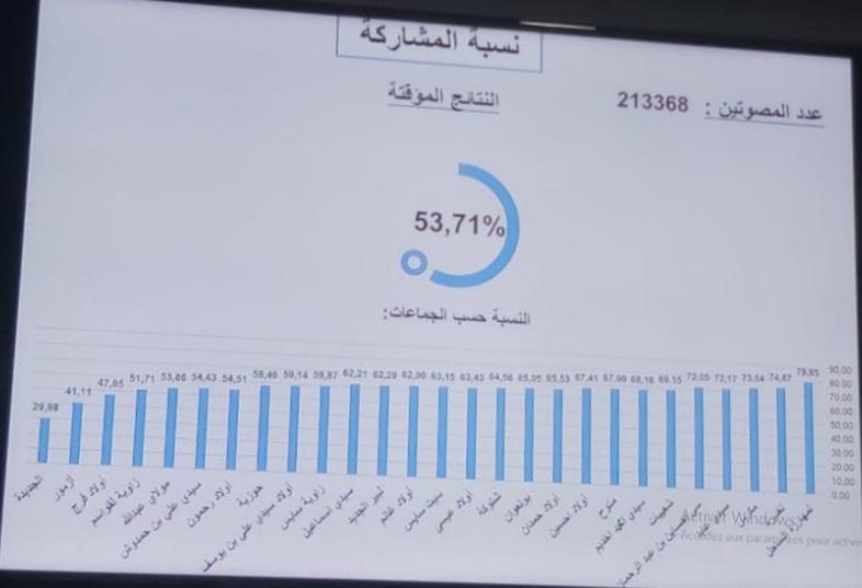 عاجل.. نسبة التصويت باقليم الجديدة تصل 53% وجماعة الجديدة تسجل أدنى مشاركة بنسبة 29%